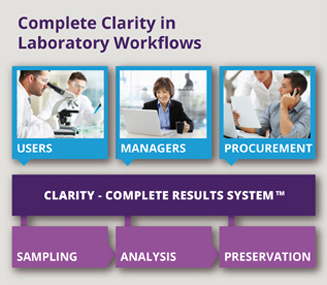 Fort Richard clarity in laboratory workflows