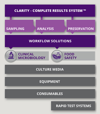 Fort Richard solutions for clinical microbiology and food safety laboratories