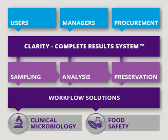 Fort Richard's solutions for clinical microbiology and food safety laboratories